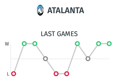 Estadística últimos partidos Atalanta - Pronostico Atalanta Valencia