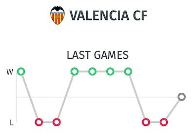 Estadistica y resultados últimos partidos Valencia CF