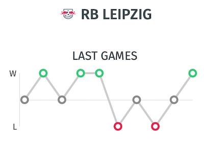 Ultimos resultados del RB Leipzif - Estadisticas Champions League