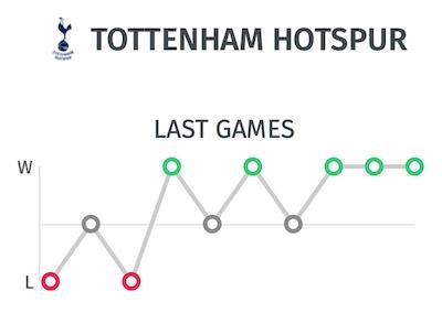 Pronostico Tottenham frente al Leipzig - Resultados últimos partidos