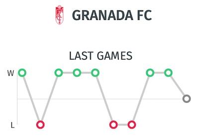 trayectoria partidos granada