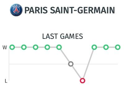 trayectoria PSG antes del partido frente al Borussia Dortmund