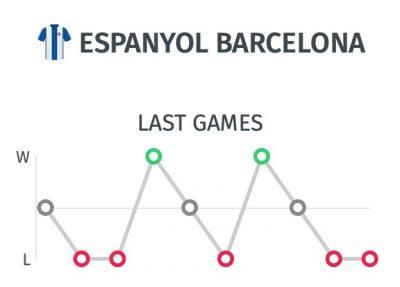Trayectoria Espanyol antes del partido ante el Real Madrid