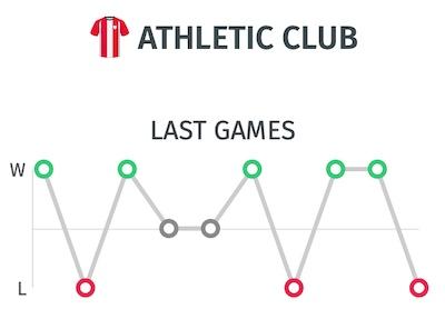 Ultimos resultados del Athletic Club antes del partido frente al Sevilla