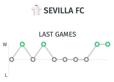 Trayectoria del Sevilla - Ultimos resultados antes del partido ante el Athletic de Bilbao
