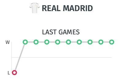 Trayectoria partidos Real Madrid antes de jugar contra Villarreal