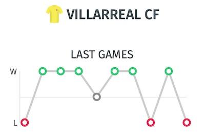 Trayectoria del Villarreal - Ultimos resultados antes del partido ante el Madrid