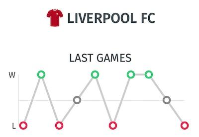 Trayectoria irregular del Liverpool. Ultimos partidos antes de visita del Chelsea | Premier League 2020