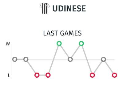 Trayectoria del Udinese - Ultimos resultados antes del partido ante la Juve
