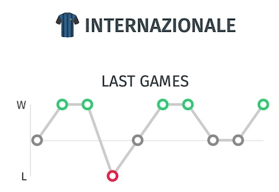 Ultimos resultados Inter Milan para pronostico del partido ante el Napoli