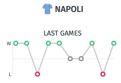 Ultimos resultados del Napoli para pronostico del partido ante el Inter