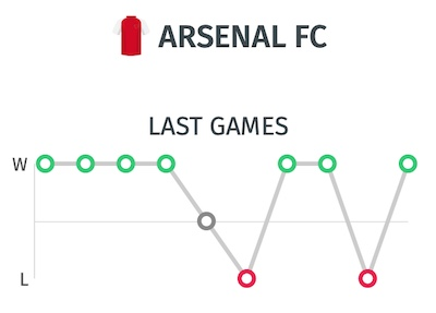 Trayectoria del Arsenal antes de enfrentarse al Chelsea en la final de la FA Cup | Pronostico