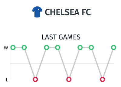 Trayectoria del Chelsea antes de enfrentarse al Arsenal en la final de la FA Cup | Pronostico