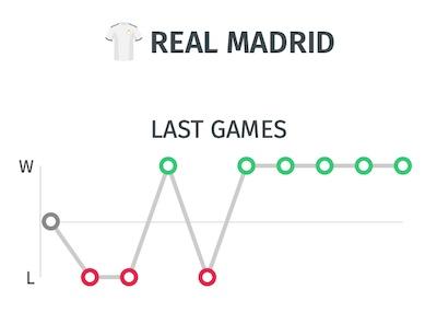 Trayectora del Real Madrid antes de jugar ante el Getafe