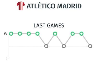 Trayectoria y ultimos resultados Atletico de Madrid antes del partido frente al Leipzig