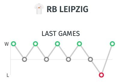 Trayectoria y resultados del Leipzig para pronostico ante el Atletico de Madrid en Champions