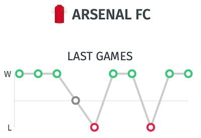 Trayectoria del Arsenal - Ultimos resultados antes del partido ante el Liverpool