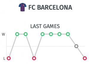 ultimos partidos del Barcelona para un pronostico ante el Ferencvaros