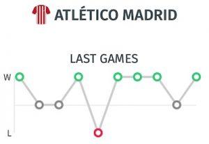 ultimos resultados del Atletico de Madrid: Pronostico frente al Barcelona