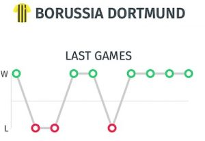 Resultados Dortmund antes del partido ante el Bayern
