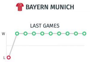Resultados Bayern Munich antes del partido ante el Dortmund