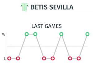 Últimos resultados Betis antes de jugar contra el Barça