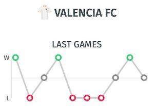 resultados valencia para pronostico y previa ante el Atletico de Madrid