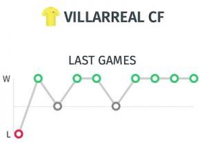 últimos resultados del villarreal antes del partido ante el Real Madrid