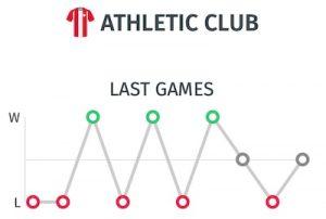 Resultados del Athletic de Bilbao en Liga antes del partido ante el Madrid