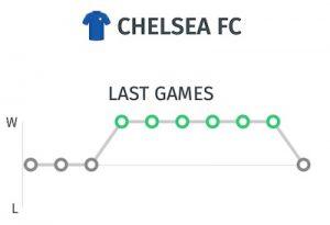 ultimos partidos del Chelsea antes de partido contra el Sevilla en el Pizjuán