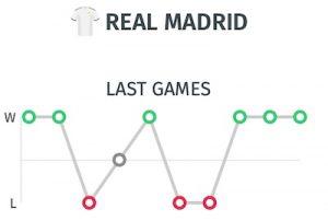 ultimos resultados del Real Madrid antes del partido aplazado ante Athletic Bilbao