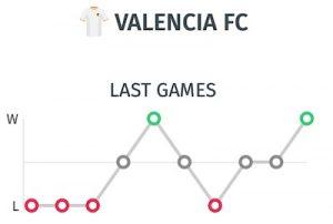 estadísticas pronostico Valencia antes del partido ante el Barcelona