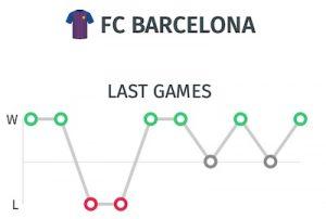 pronostico Athletic Barcelona: Ultimos partidos del Barça