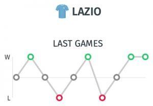 Promostico Lazio vs Roma: Resultados de la Lazio